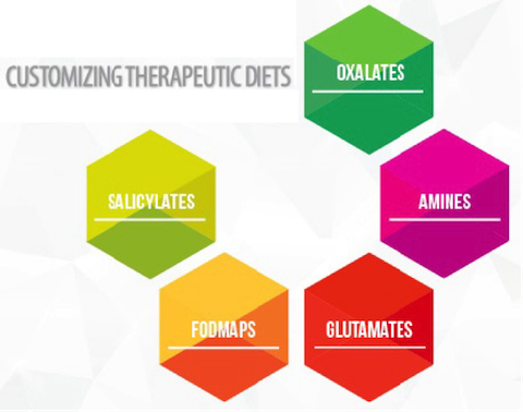 customizing-therapeutic-diet