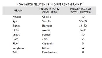 how-much-grain