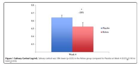 relora-effect-chart